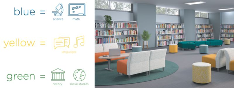 Library furniture and use of Color