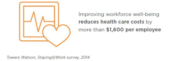 Improving Well-being at Work